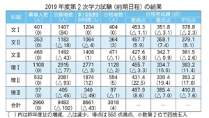 2019年東大点数
